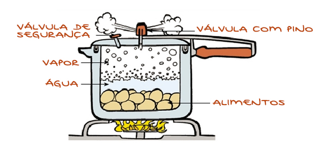 como funciona panela de pressão