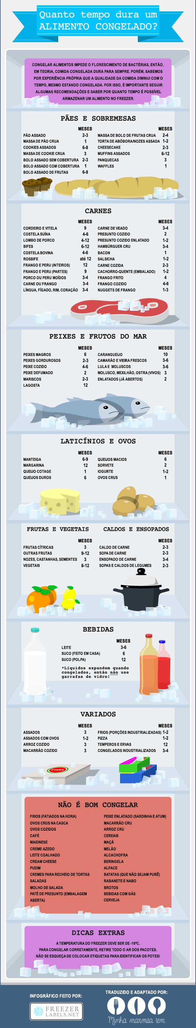 Quanto tempo dura um alimento congelado
